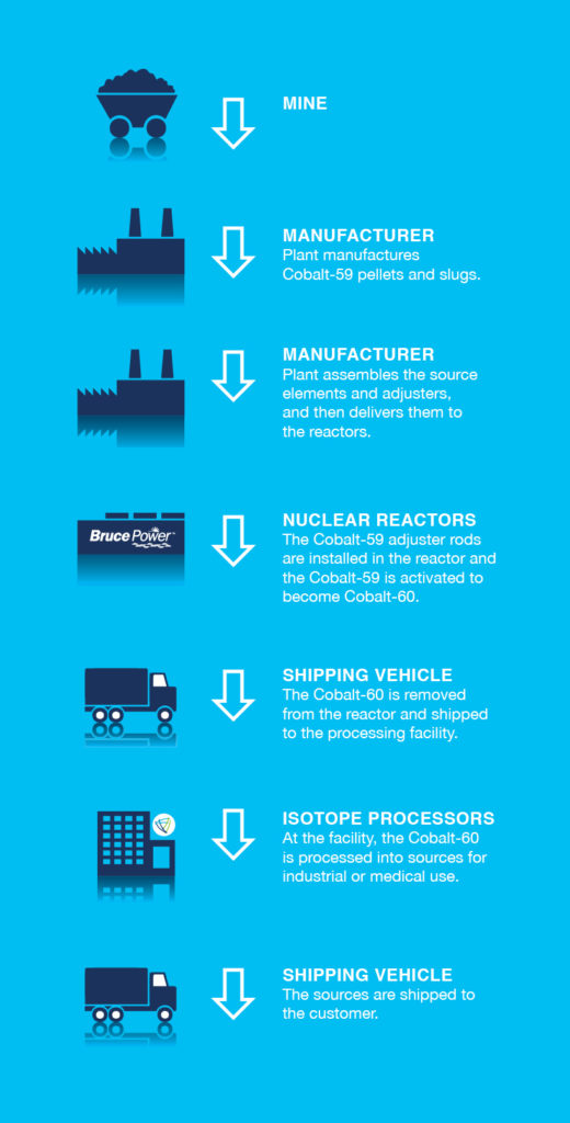Cobalt-60 process