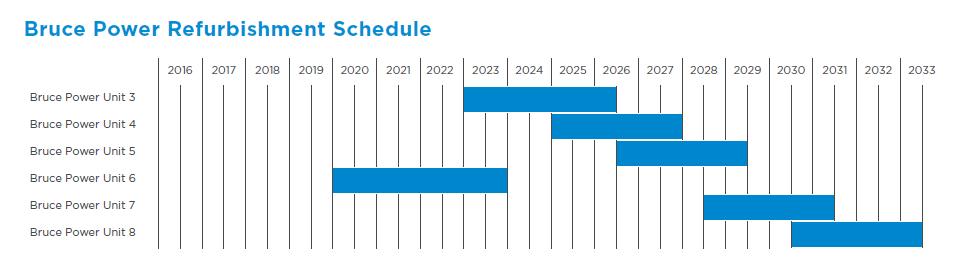 Refurbishment schedule