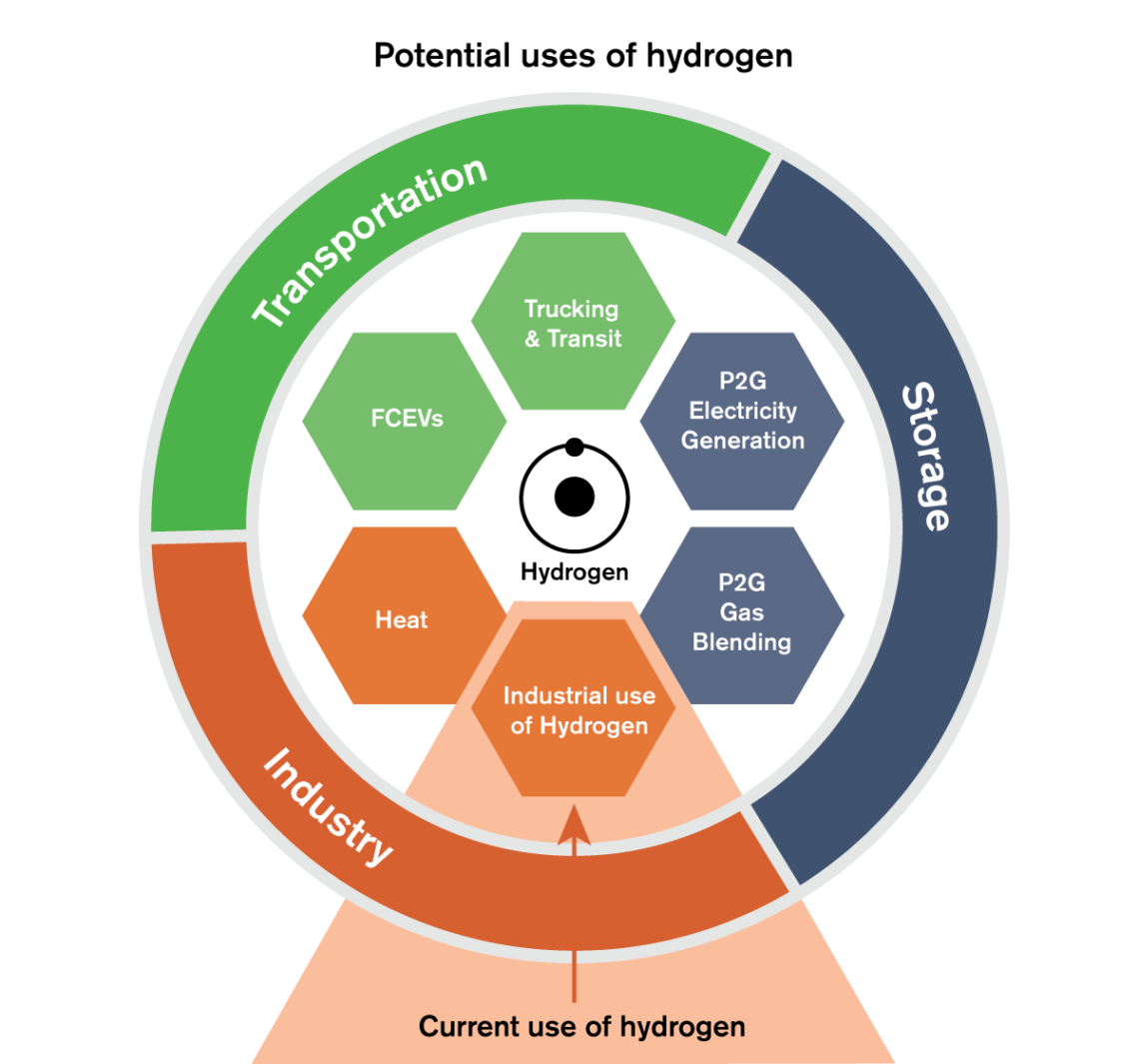 Uses of hydrogen graphic