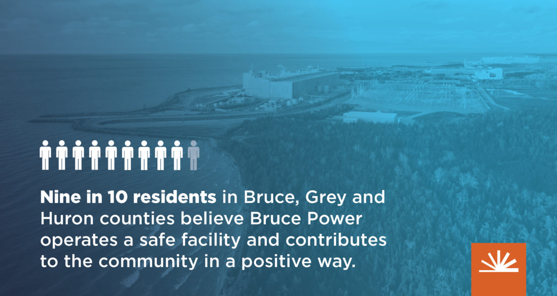 poll stat: 9 in 10 residents in Bruce, Grey, and Huron counties believe Bruce Power operates a safe facility and contributes to the community in a positive way