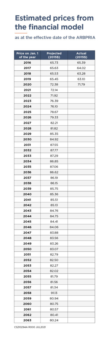 Price disclosure chart for 2015 to 2063