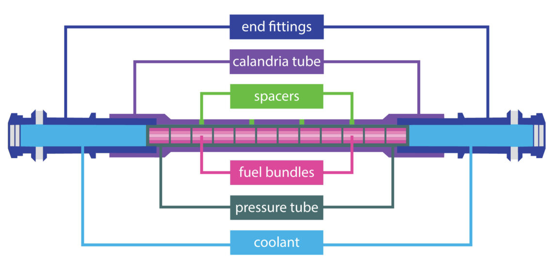 Diagram of fuel channel
